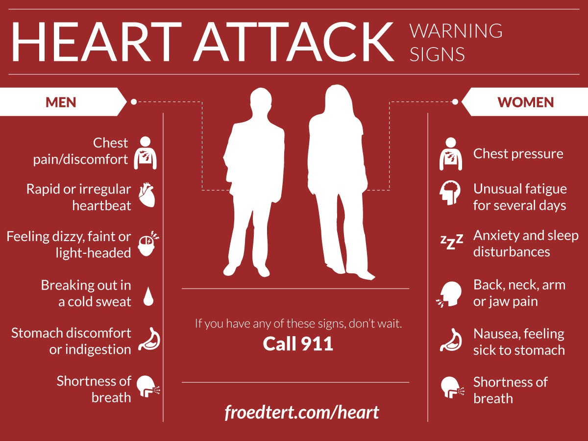 heart-attack-symptoms